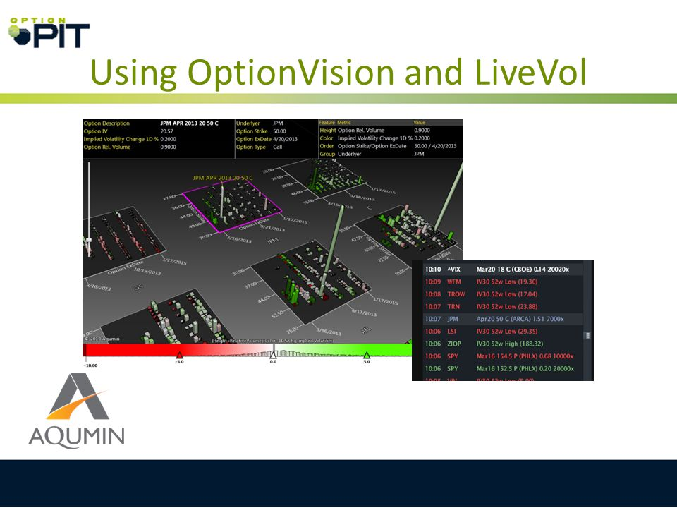 Using OptionVision and LiveVol