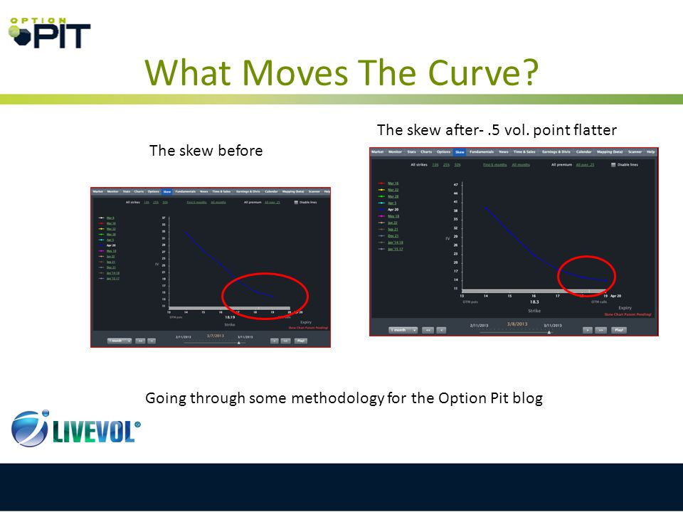 What Moves The Curve? The skew before The skew after-.5 vol. point flatter Going through some methodology for the Option Pit blog