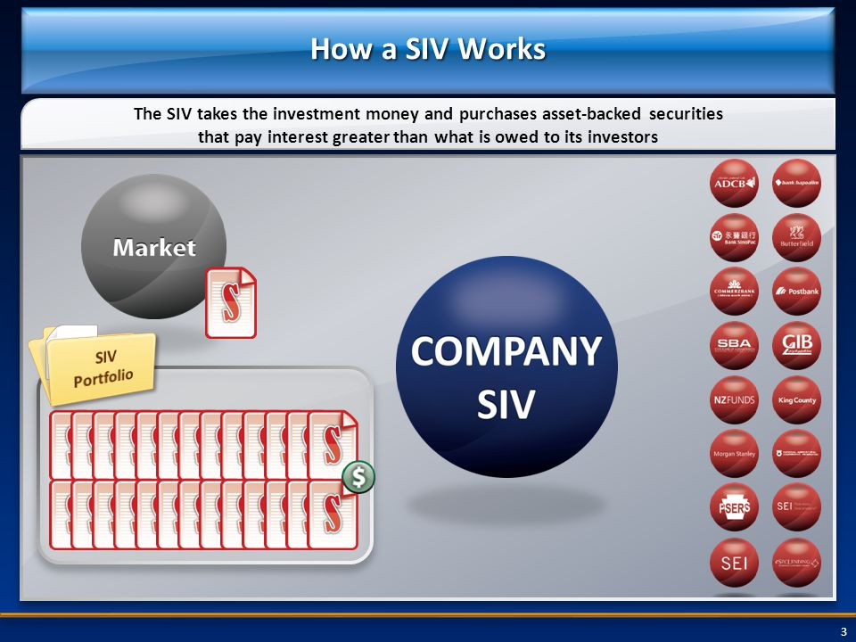 3 How a SIV Works The SIV takes the investment money and purchases asset-backed securities that pay interest greater than what is owed to its investors