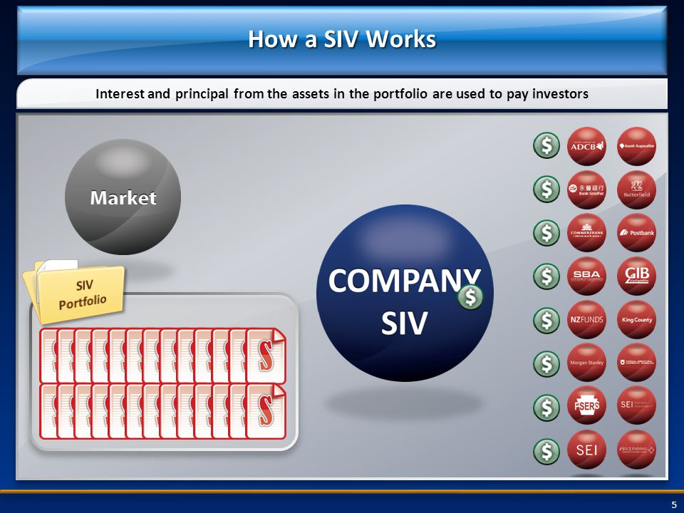 5 How a SIV Works Interest and principal from the assets in the portfolio are used to pay investors