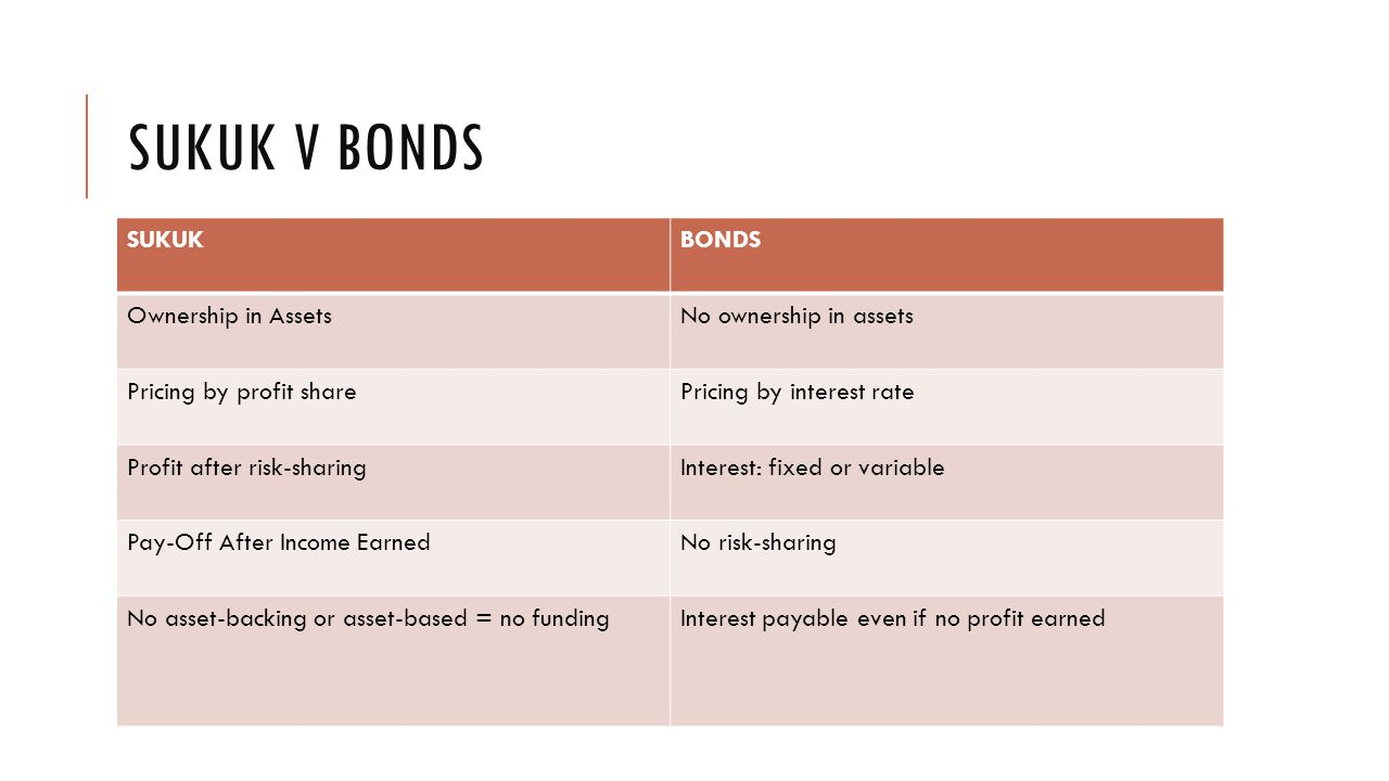 SUKUK V BONDS SUKUKBONDS Ownership in AssetsNo ownership in assets Pricing by profit sharePricing by interest rate Profit after risk-sharingInterest: fixed or variable Pay-Off After Income EarnedNo risk-sharing No asset-backing or asset-based = no fundingInterest payable even if no profit earned
