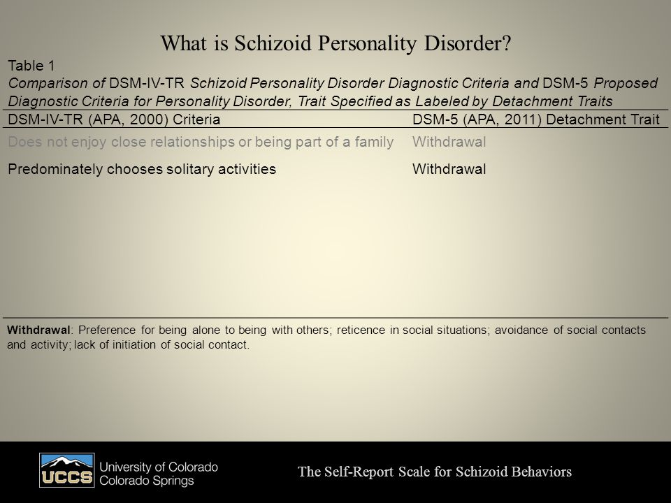 What is Schizoid Personality Disorder.