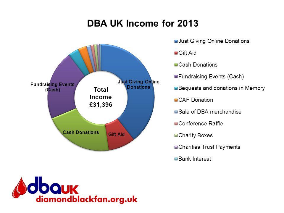 Total Income £31,396