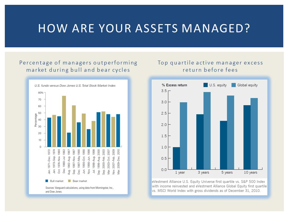 Percentage of managers outperforming market during bull and bear cycles Top quartile active manager excess return before fees HOW ARE YOUR ASSETS MANAGED