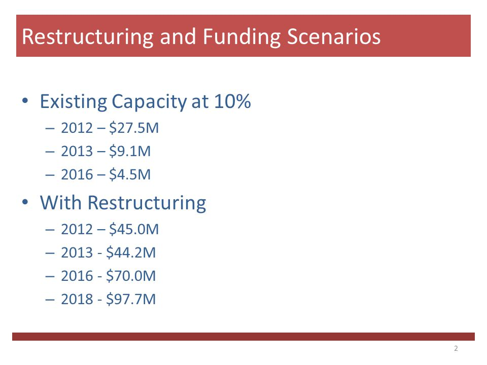 Existing Capacity at 10% – 2012 – $27.5M – 2013 – $9.1M – 2016 – $4.5M With Restructuring – 2012 – $45.0M – 2013 - $44.2M – 2016 - $70.0M – 2018 - $97.7M Restructuring and Funding Scenarios 2