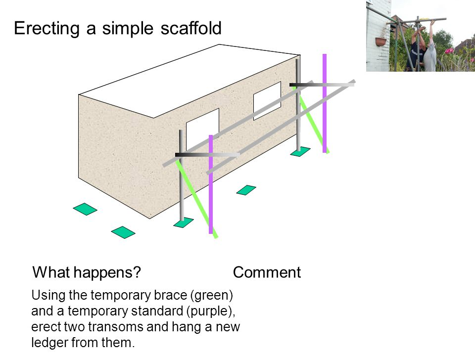 What happens?Comment Erecting a simple scaffold Using the temporary brace (green) and a temporary standard (purple), erect two transoms and hang a new