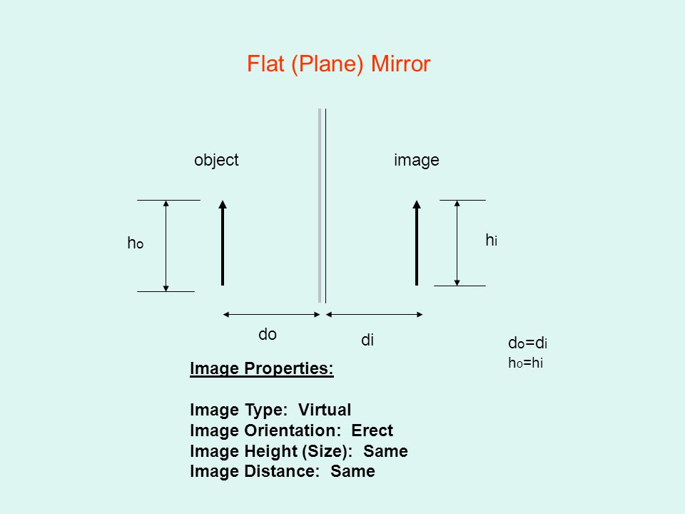 Flat (Plane) Mirror Image Properties: Image Type: Virtual Image Orientation: Erect Image Height (Size): Same Image Distance: Same do di d o =d i h o =h i hoho hihi objectimage