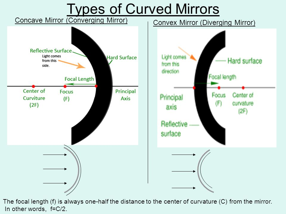 Types of Curved Mirrors Concave Mirror (Converging Mirror) Convex Mirror (Diverging Mirror) The focal length (f) is always one-half the distance to the center of curvature (C) from the mirror.