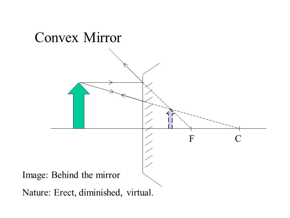 Convex Mirror The image formed by a convex mirror is always : 1. erect 2. diminished 3. virtual