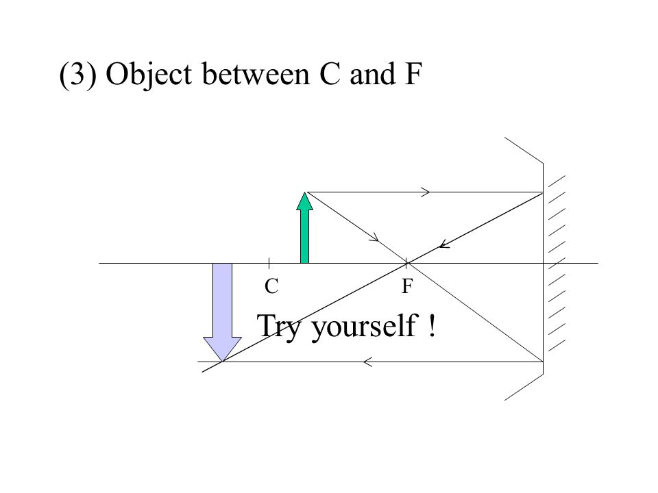 (1) Object behind C FC