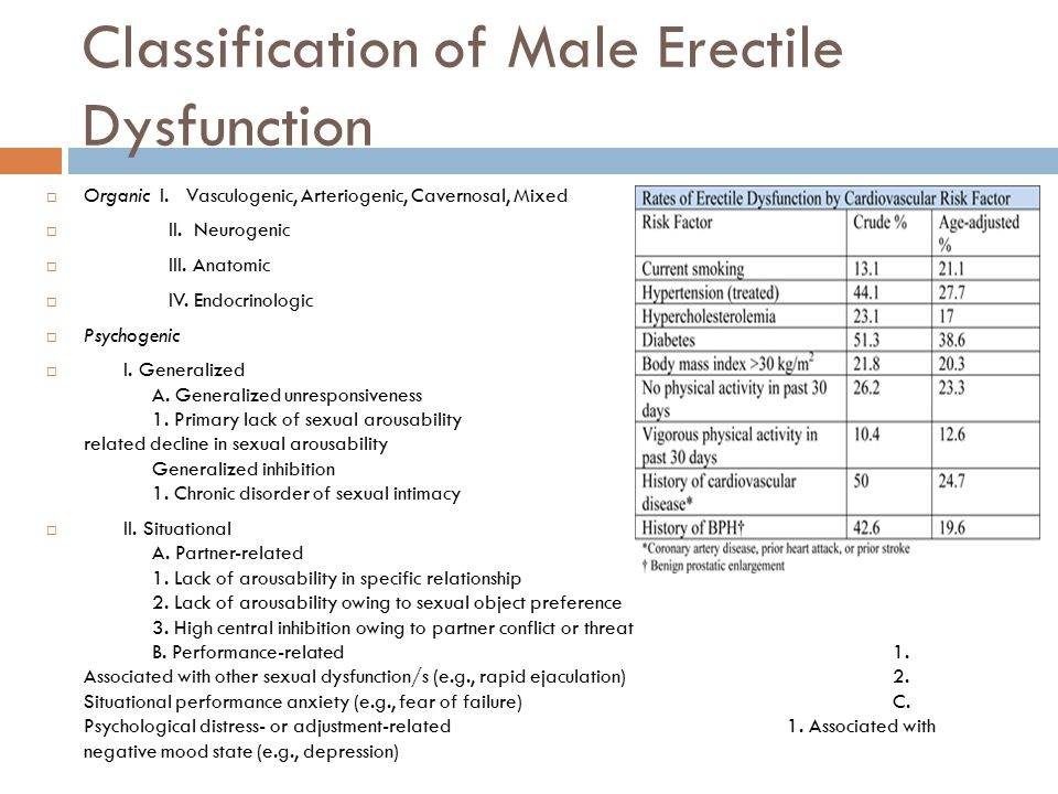 Classification of Male Erectile Dysfunction  Organic I. Vasculogenic, Arteriogenic, Cavernosal, Mixed  II. Neurogenic  III. Anatomic  IV. Endocrin