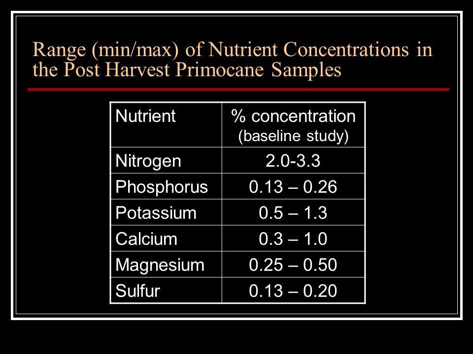 Range (min/max) of Nutrient Concentrations in the Post Harvest Primocane Samples Nutrient% concentration (baseline study) Nitrogen2.0-3.3 Phosphorus0.13 – 0.26 Potassium0.5 – 1.3 Calcium0.3 – 1.0 Magnesium0.25 – 0.50 Sulfur0.13 – 0.20