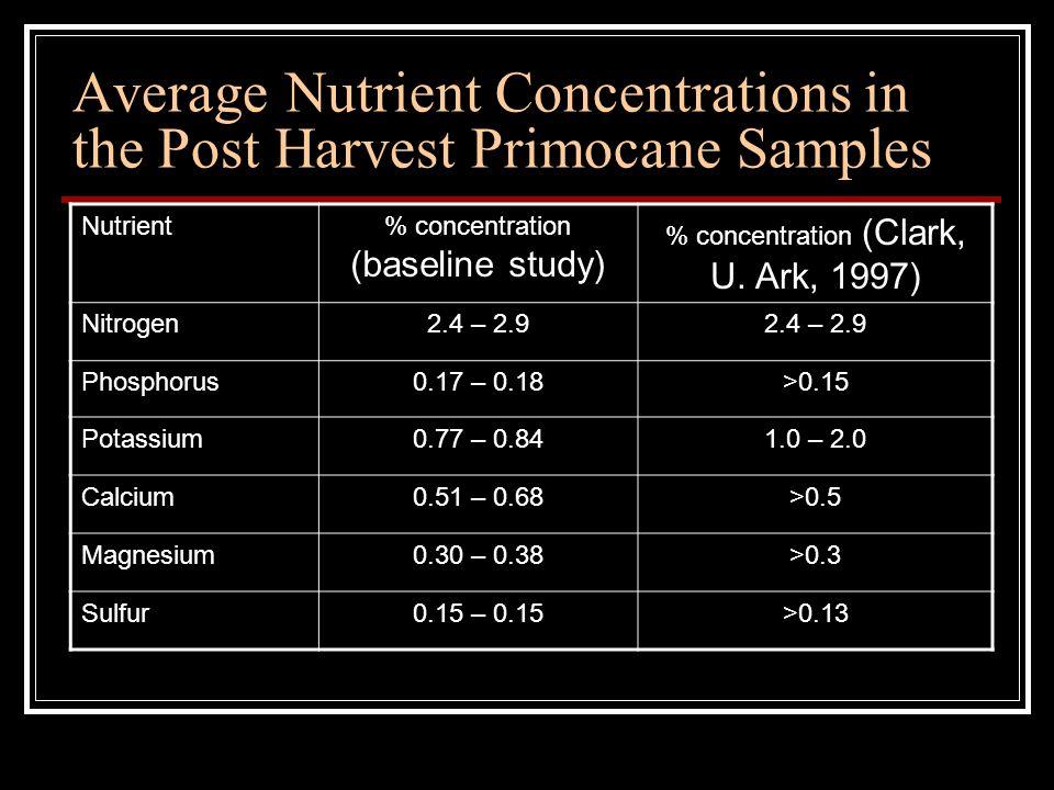 Average Nutrient Concentrations in the Post Harvest Primocane Samples Nutrient% concentration (baseline study) % concentration (Clark, U.