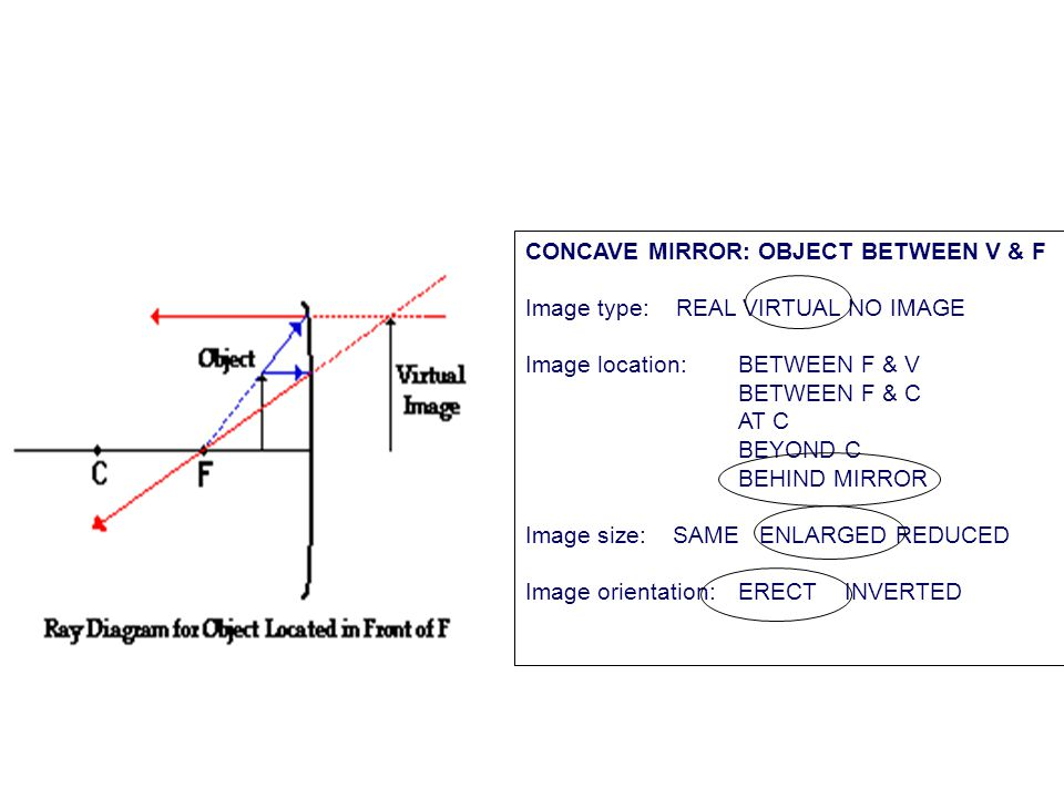 CONCAVE MIRROR: OBJECT AT F Image type: REAL VIRTUAL NO IMAGE Image location: BETWEEN F & V BETWEEN F & C AT C BEYOND C BEHIND MIRROR Image size: SAME ENLARGED REDUCED Image orientation:ERECT INVERTED