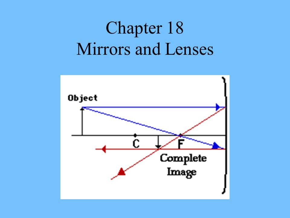 Chapter 18 Mirrors and Lenses