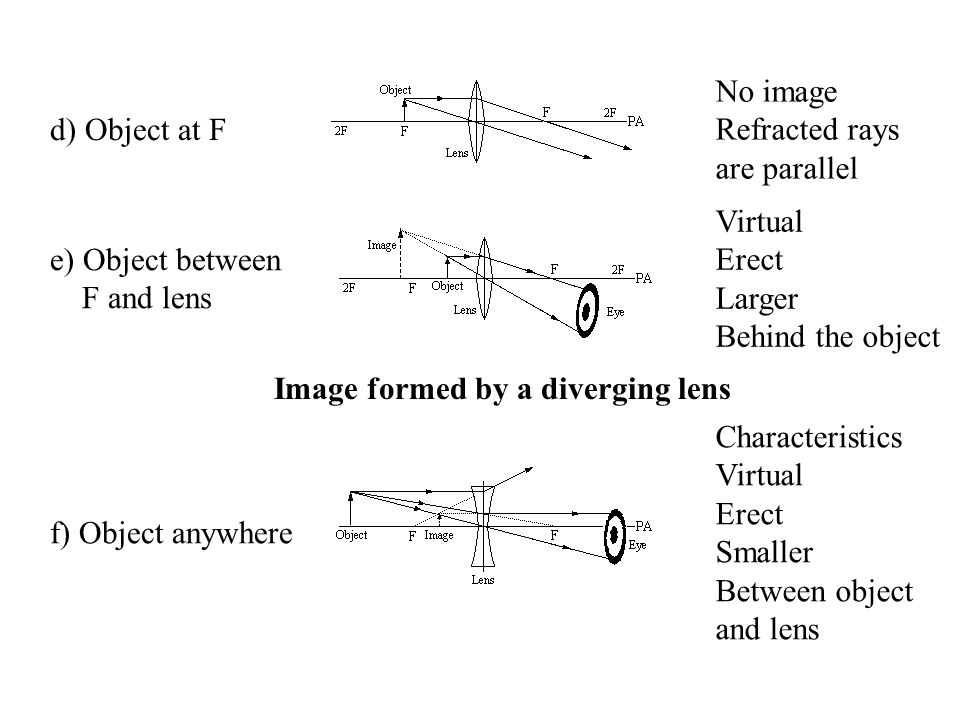 d) Object at F No image Refracted rays are parallel e) Object between F and lens Virtual Erect Larger Behind the object Image formed by a diverging lens f) Object anywhere Characteristics Virtual Erect Smaller Between object and lens