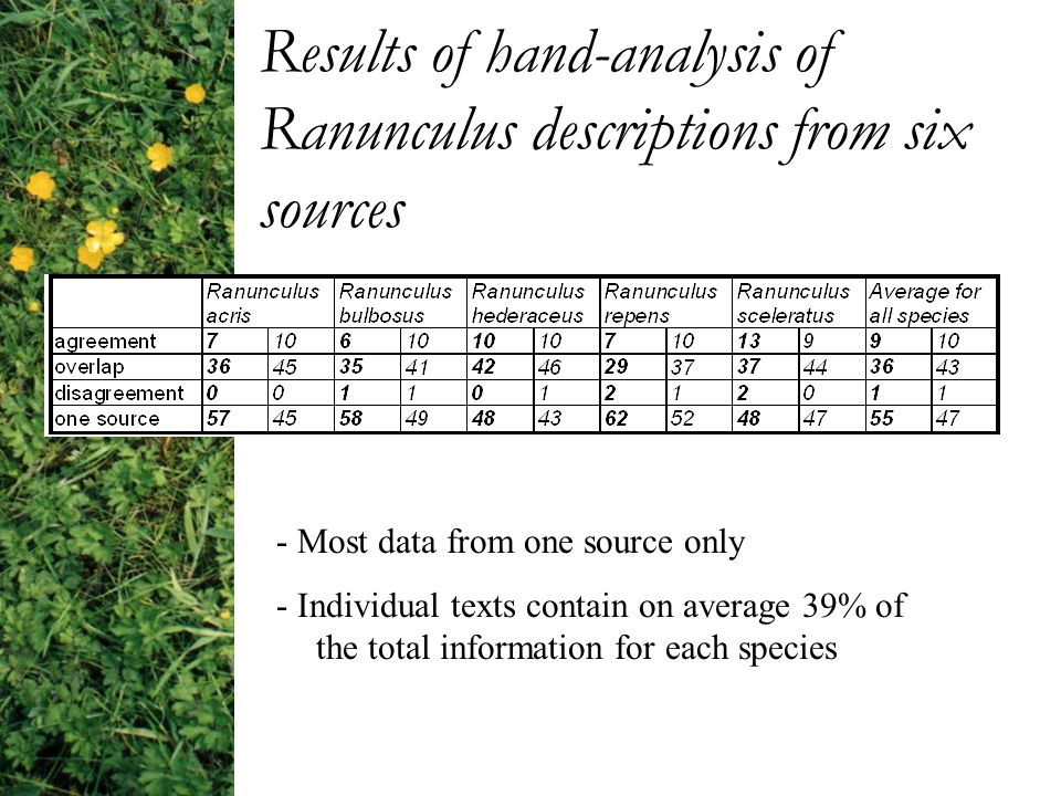 Results of hand-analysis of Ranunculus descriptions from six sources - Most data from one source only - Individual texts contain on average 39% of the total information for each species