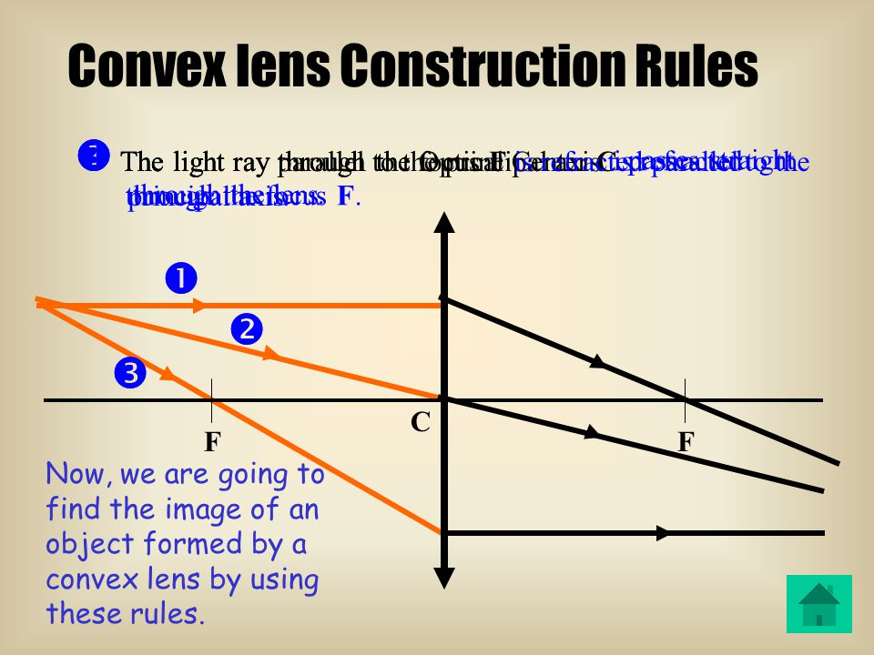 F F' C f F: Focus Convex lens C: Optical Center f = focal length (FC) Principal axis Terminology of Convex lens F: Focus f = focal length (FC) C: Optical Center Principal axis