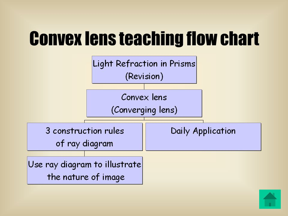 Light refraction in Prism Ray diagram of a convex lens Ray diagram illustrating graphical construction rules of a convex lens Simulation of the ray diagram The six special case of convex lens Daily applications of convex lens Table of content
