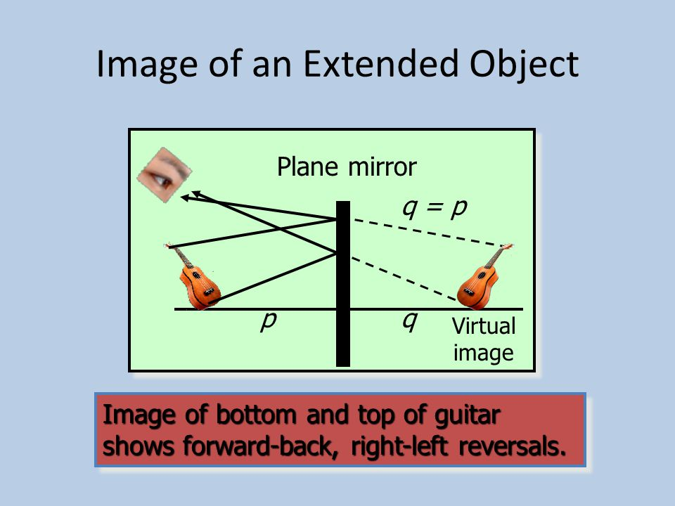 Image of a Point Object Plane mirror Real object p Image appears to be at same distance behind mirror regardless of viewing angle.