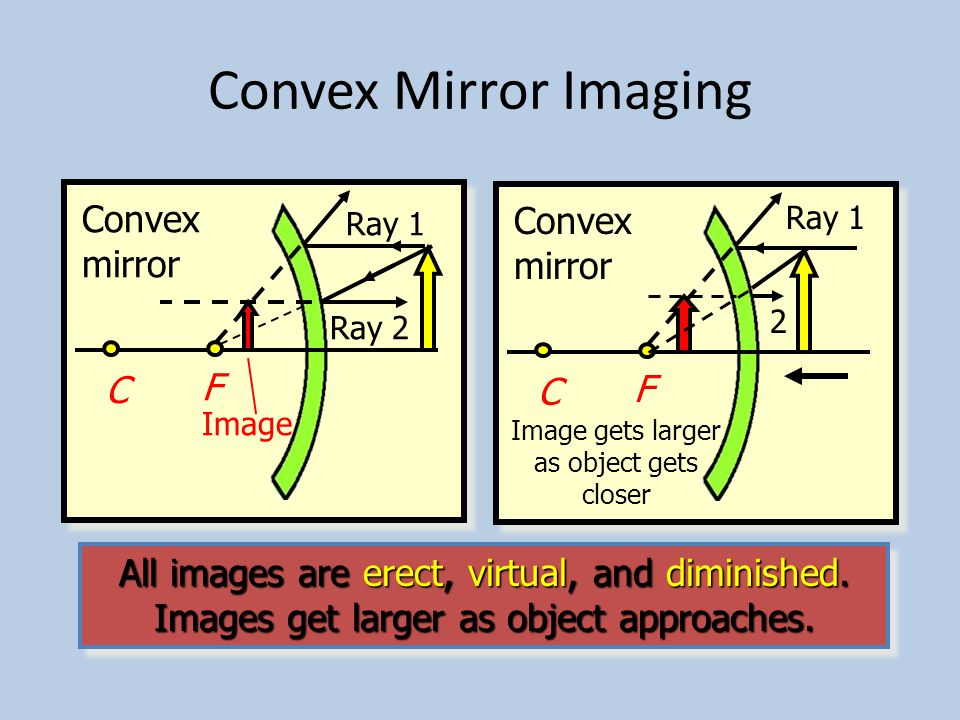 Observe the Images as Object Moves Closer to Mirror Concave mirror C F Ray 3 Ray 2 Ray 1 C F Ray 2 Ray 1 Ray 3 C F Ray 1 Ray 3 Ray 2 C F Ray 3 Reflected rays are parallel Ray 1 C F Erect and enlarged Virtual image