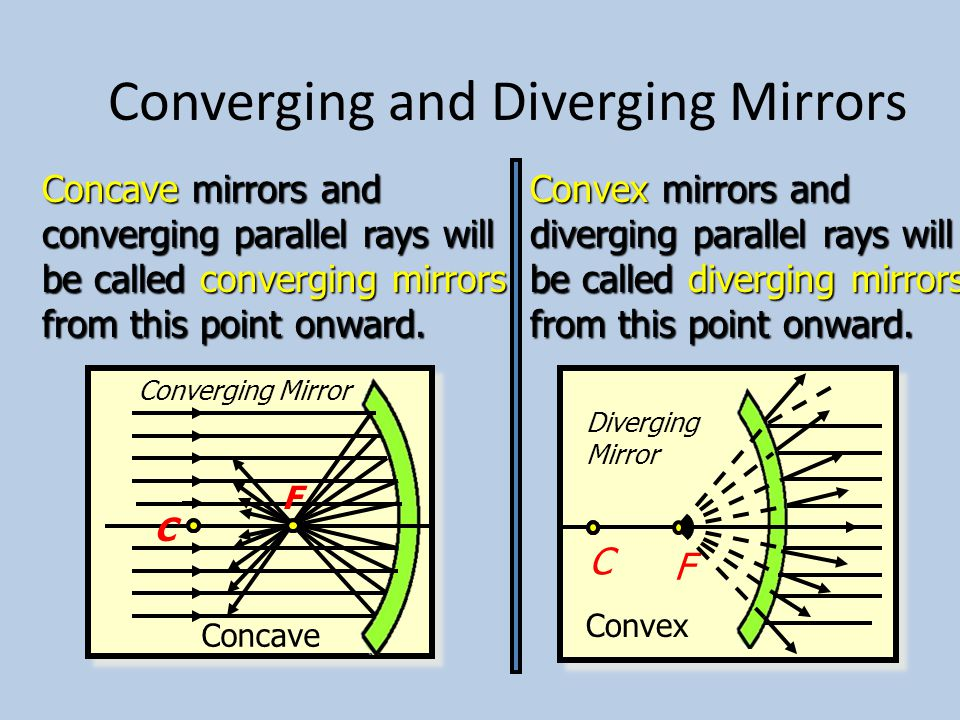 Convex Mirror Imaging C F Convex mirror Ray 2 Ray 1 Image All images are erect, virtual, and diminished.