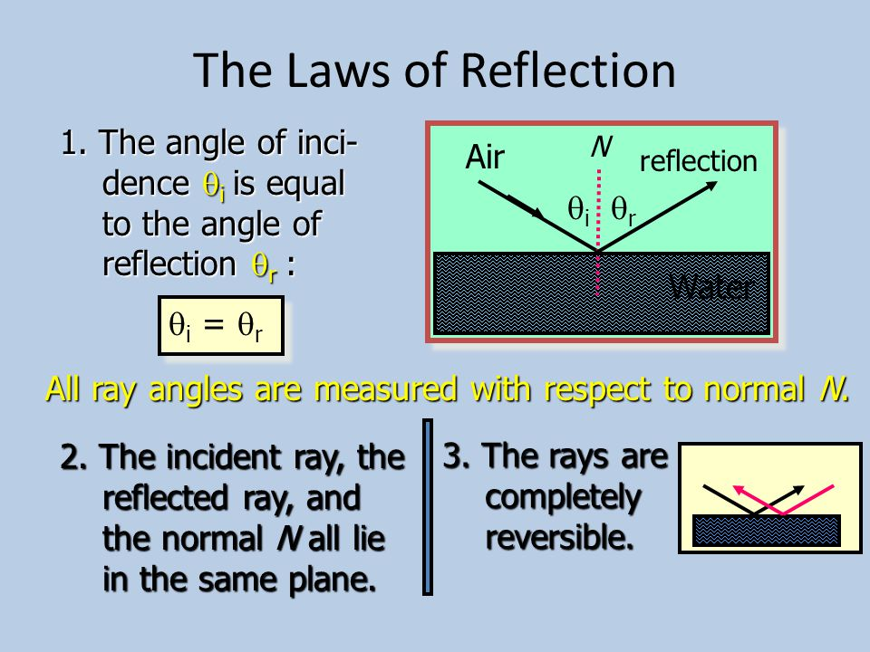 Reflection, Refraction, and Absorption Water Air Reflection: A ray from air strikes the water and returns to the air.