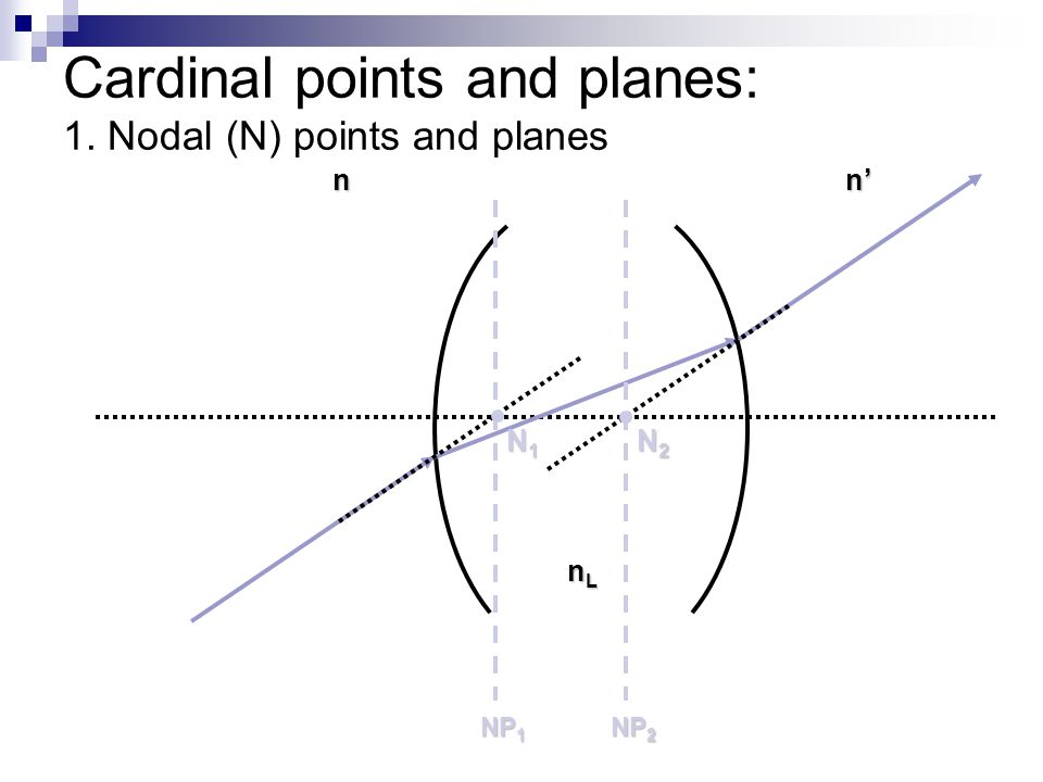 Cardinal points and planes: 1. Nodal (N) points and planes nn' N2N2N2N2 NP 2 N1N1N1N1 NP 1 nLnLnLnL
