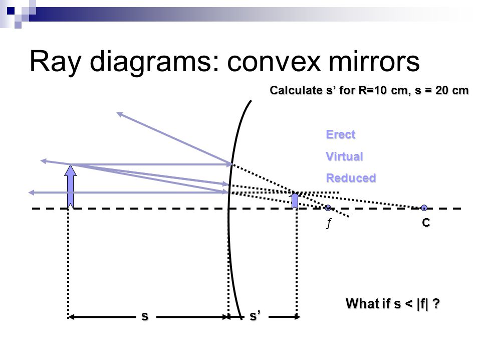 Ray diagrams: convex mirrors Cƒ ss' ErectVirtualReduced What if s < |f| ? Calculate s' for R=10 cm, s = 20 cm
