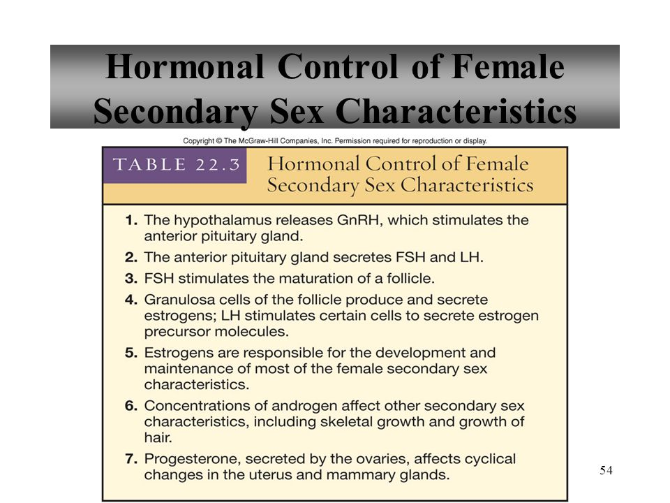 54 Hormonal Control of Female Secondary Sex Characteristics