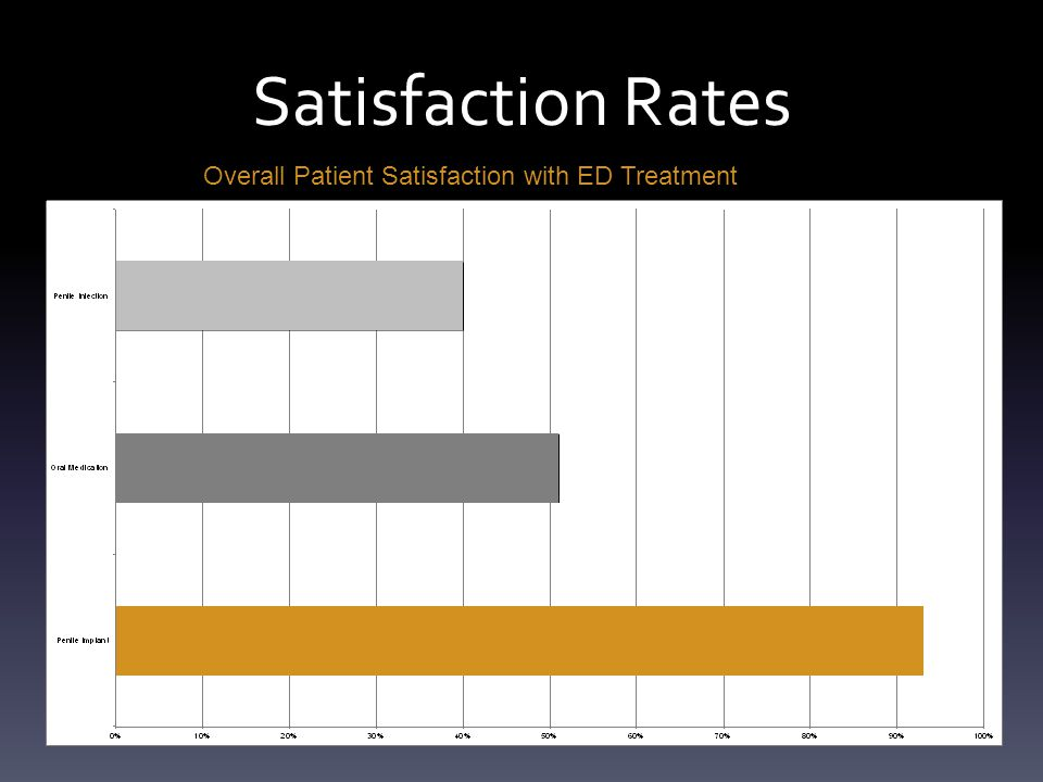 Satisfaction Rates Overall Patient Satisfaction with ED Treatment