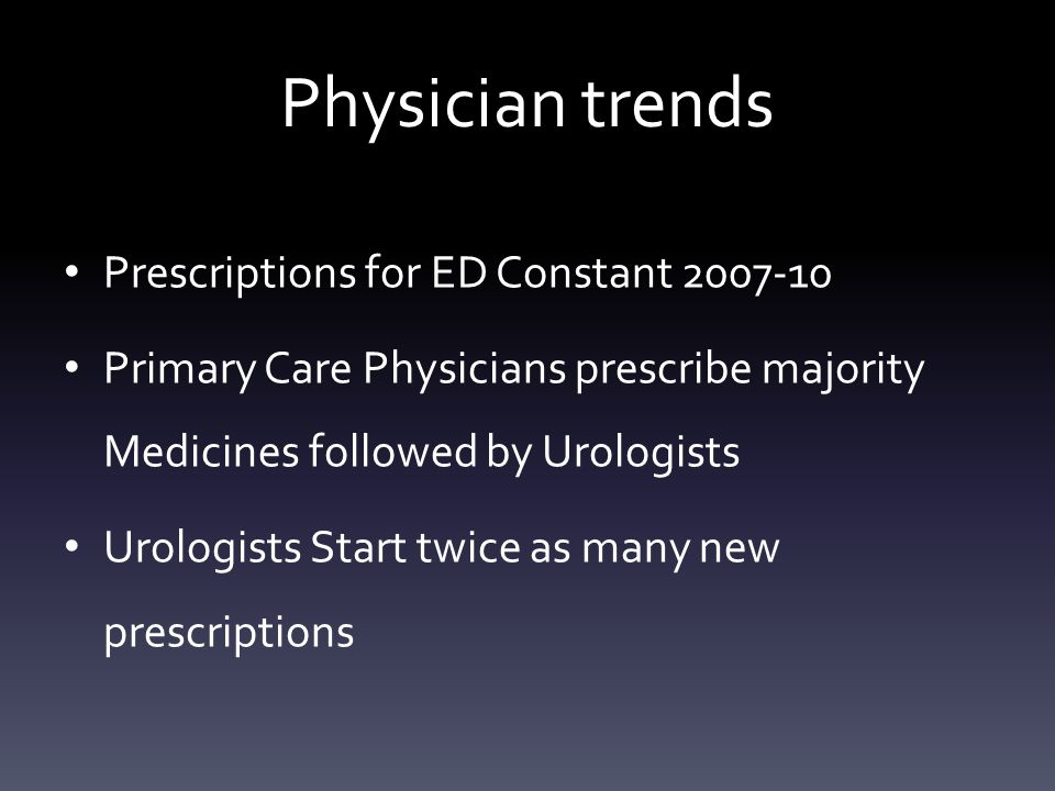 Physician trends Prescriptions for ED Constant 2007-10 Primary Care Physicians prescribe majority Medicines followed by Urologists Urologists Start twice as many new prescriptions