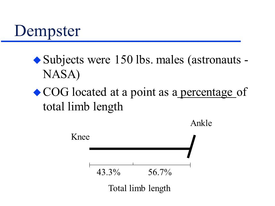 Dempster u Subjects were 150 lbs. males (astronauts - NASA) u COG located at a point as a percentage of total limb length Knee Ankle 43.3% 56.7% Total