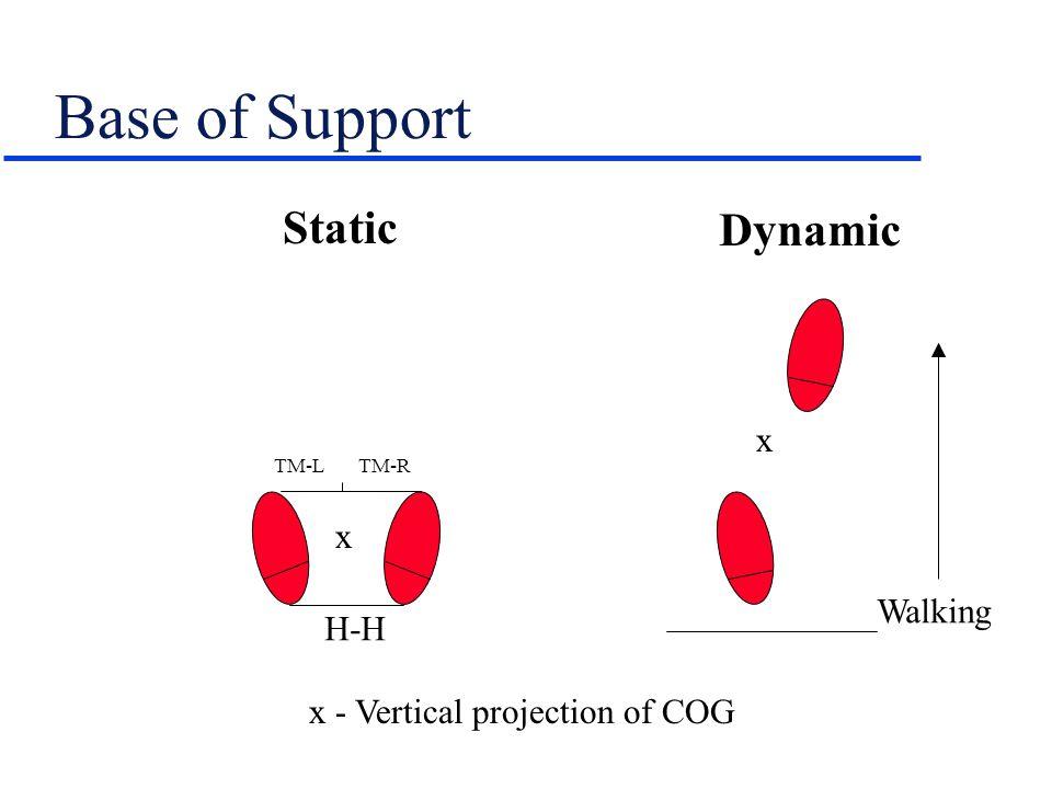 'Lifting Posture' - PT's vs.Patient's u Control COG (PT's & patient's) vs.