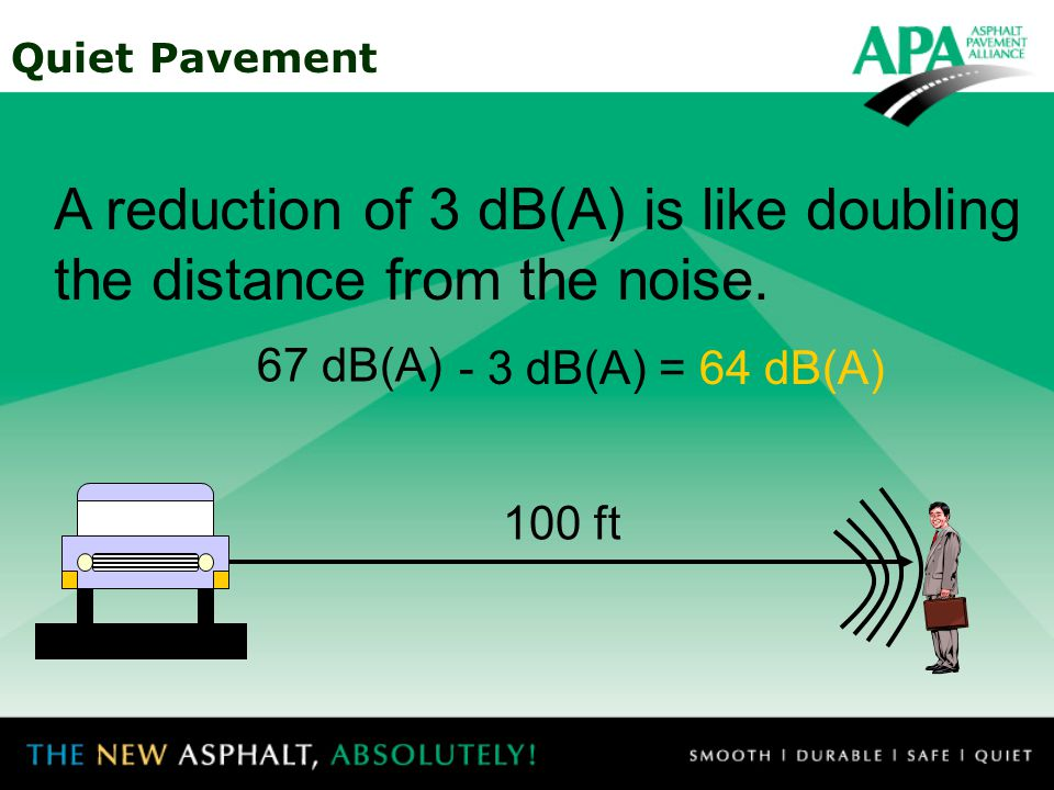 Quiet Pavement 67 dB(A) 50 ft The Decibel Scale