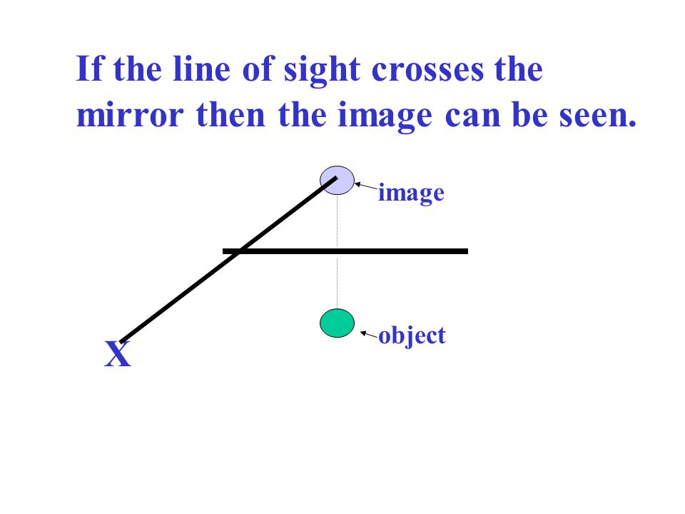 object image X If the line of sight crosses the mirror then the image can be seen.