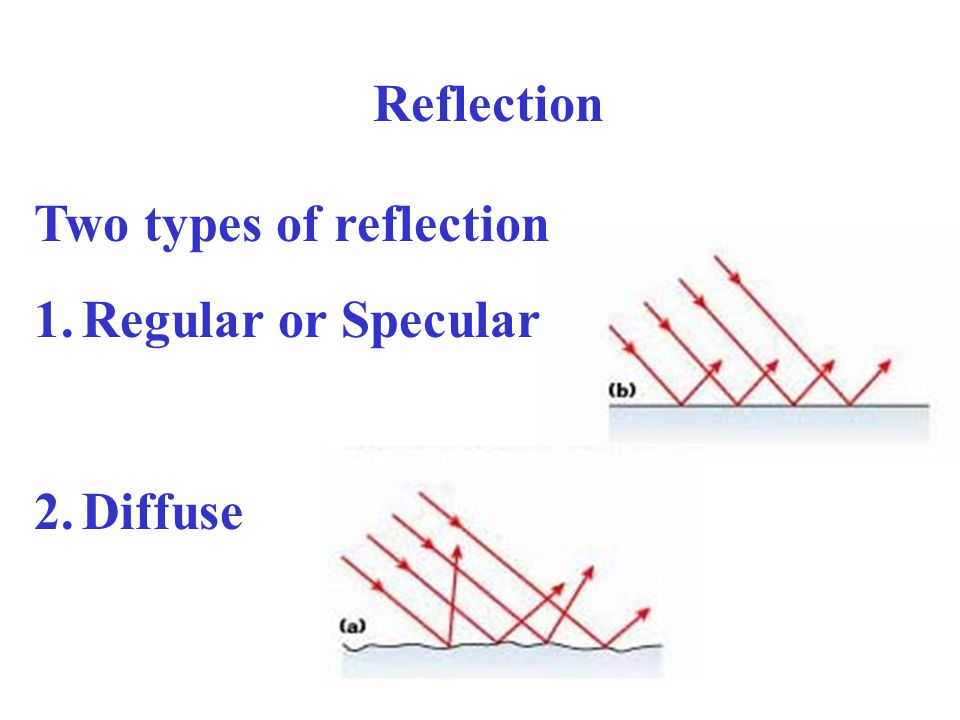 Reflection Two types of reflection 1.Regular or Specular 2.Diffuse