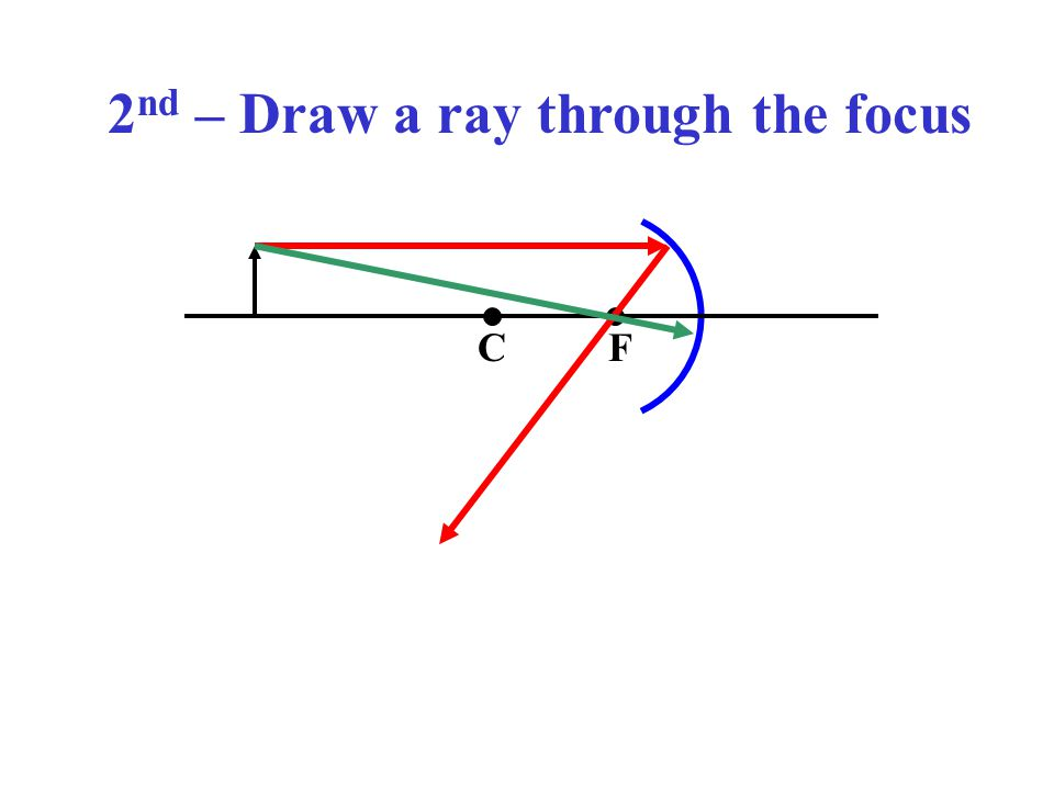 2 nd – Draw a ray through the focus CF