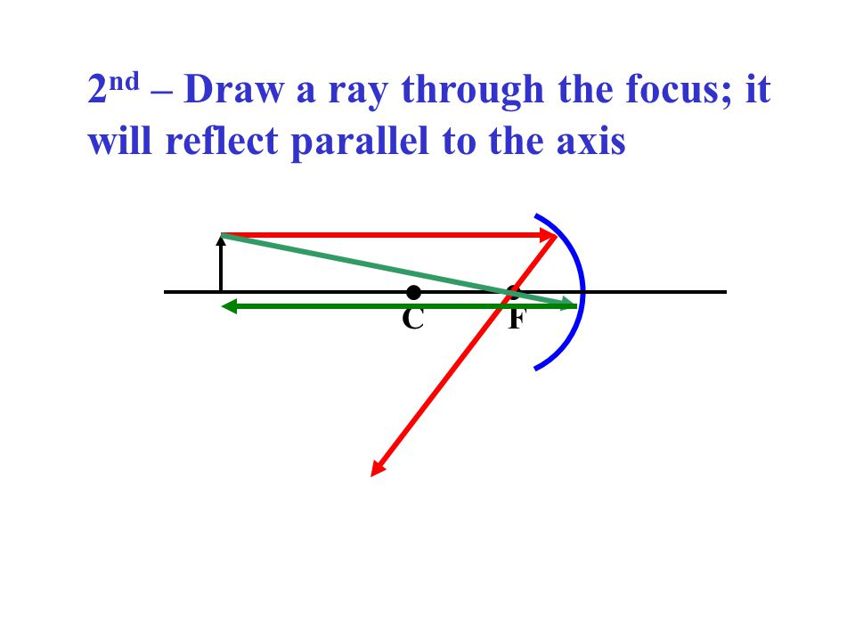 2 nd – Draw a ray through the focus; it will reflect parallel to the axis CF