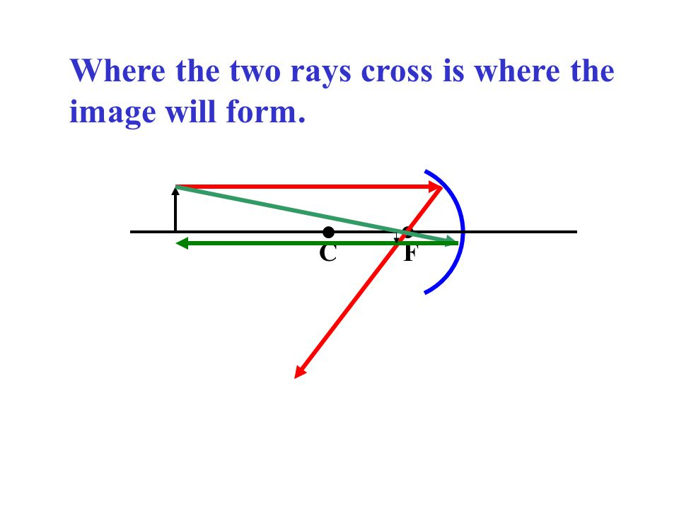 Where the two rays cross is where the image will form. CF