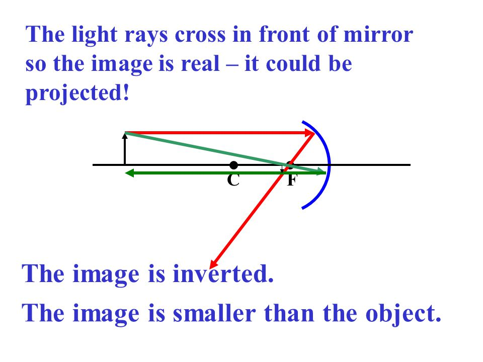 The light rays cross in front of mirror so the image is real – it could be projected.