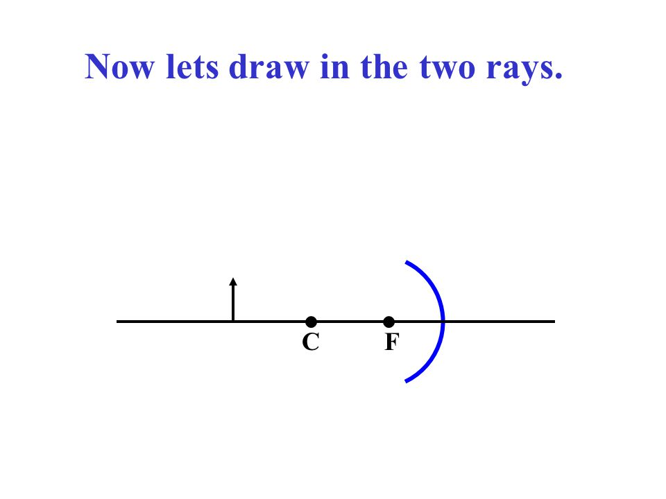 CF Now lets draw in the two rays.