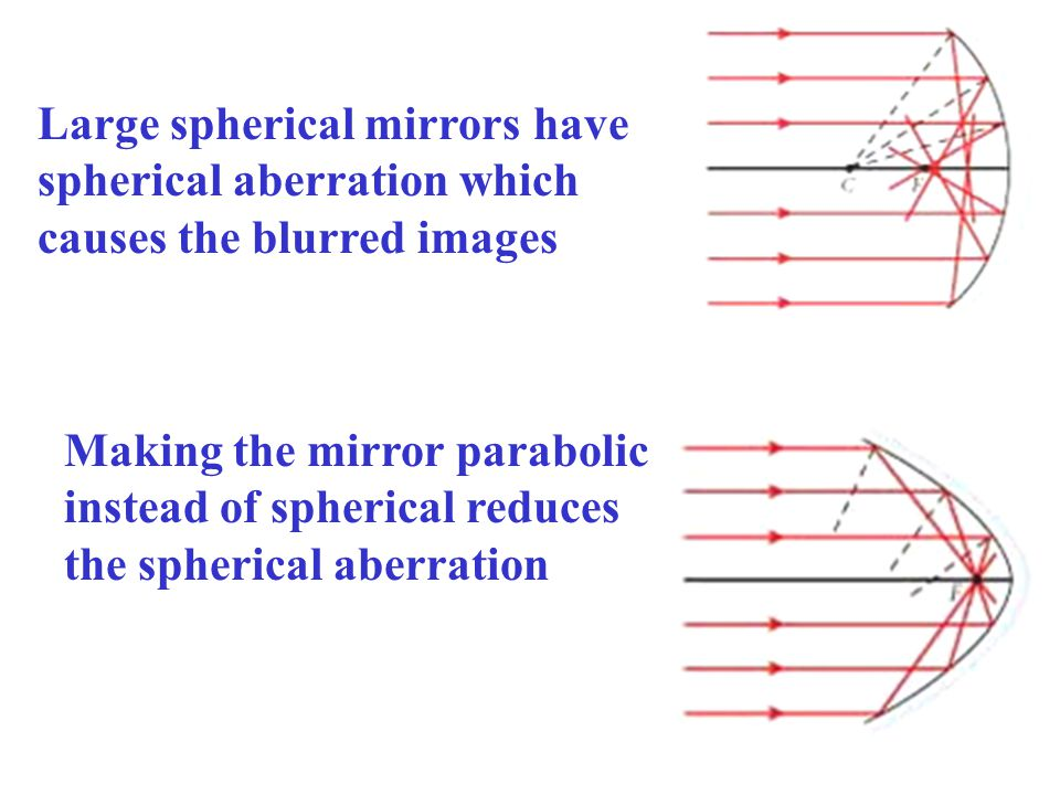 Large spherical mirrors have spherical aberration which causes the blurred images Making the mirror parabolic instead of spherical reduces the spherical aberration