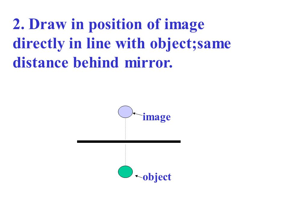 object image 2. Draw in position of image directly in line with object;same distance behind mirror.