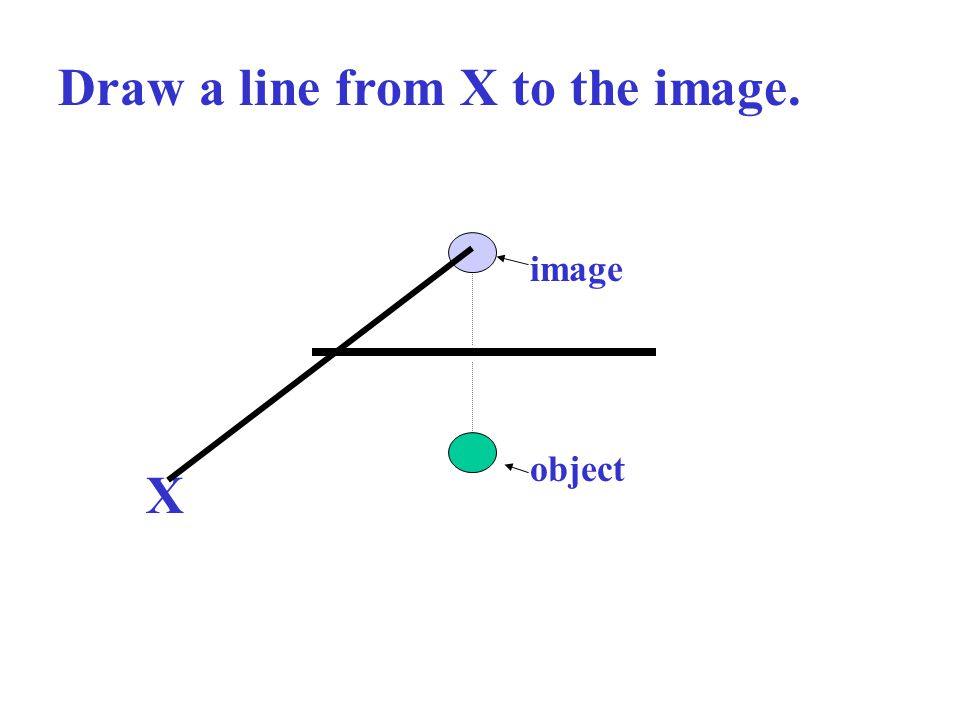 Draw a line from X to the image. object image X