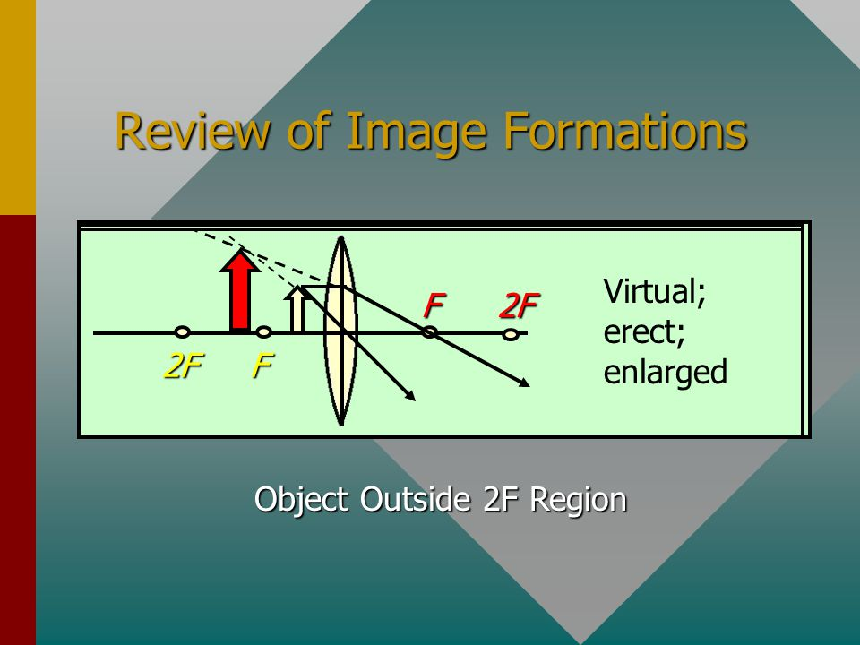 Object Inside F F F 2F 2F Virtual; erect; enlarged 1. The image is erect; i.e., same orientation as the object. 2. The image is virtual; i.e., formed