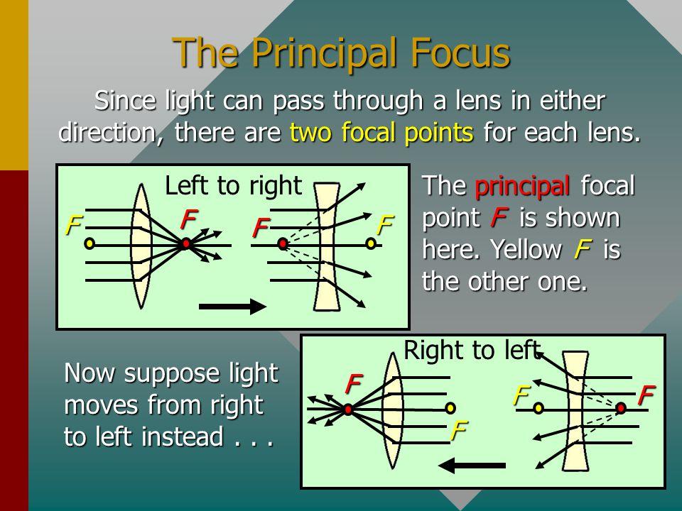 The Focal Length of Lenses Converging Lens Diverging Lens f + f- The focal length f is positive for a real focus (converging) and negative for a virtu