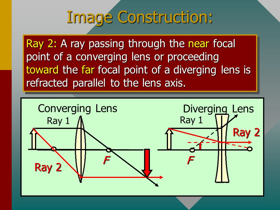 Image Construction: Ray 1: A ray parallel to the lens axis passes through the far focus of a converging lens or appears to come from the near focus of a diverging lens.