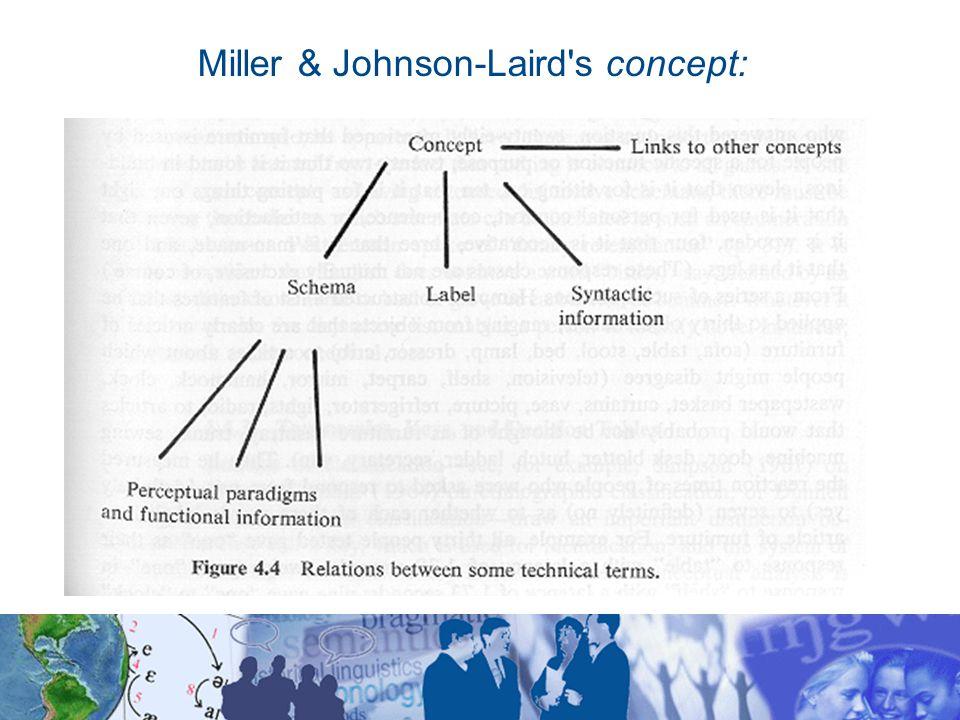 Miller & Johnson-Laird s concept: