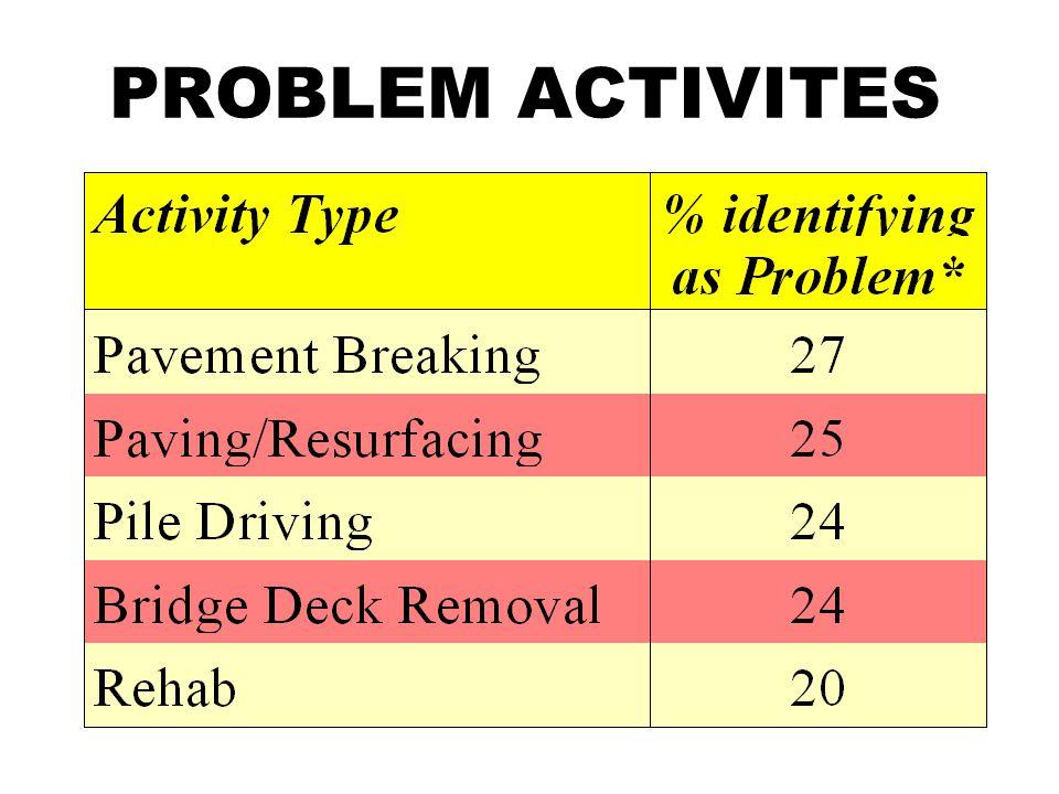 PROBLEM ACTIVITES